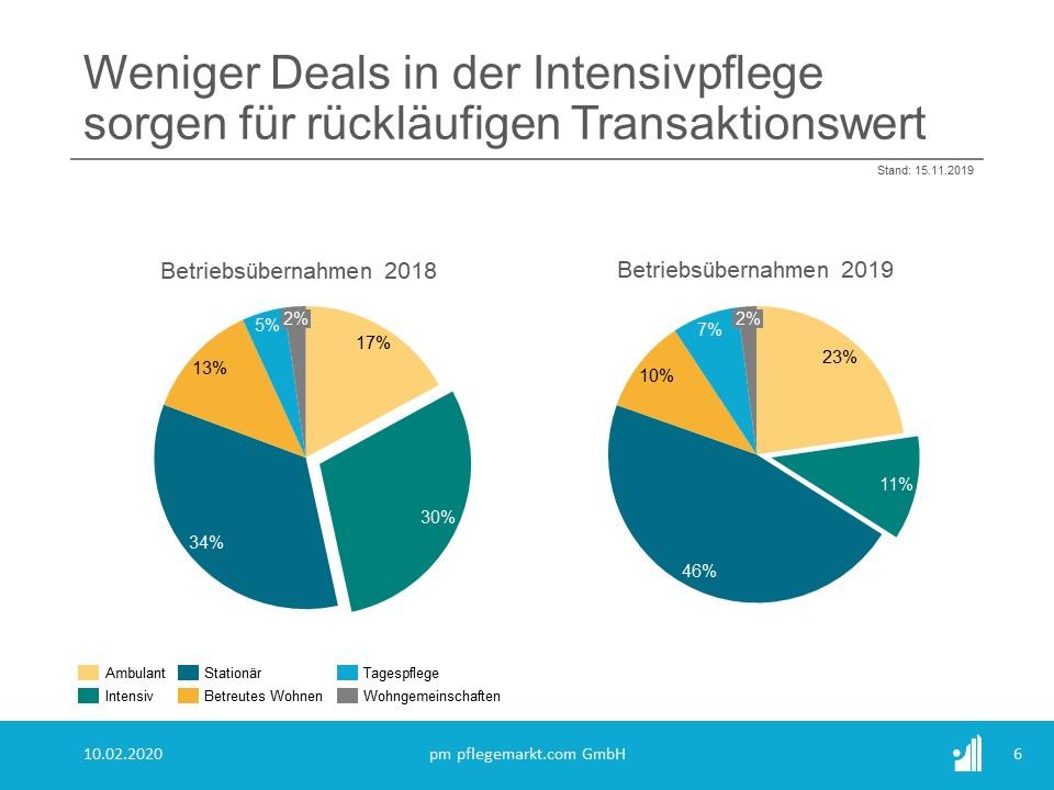 Transaktionen - Deals - Übernahmen im Vergleich