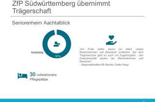 ZfP uebernimmt Aachtalblick