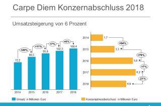 carpe diem Konzernabschluss 2018 - Bilanz