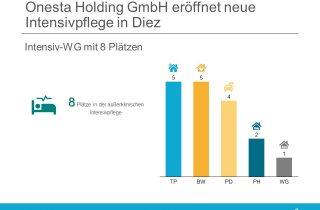 Die Onesta Holding GmbH eröffnet in Diez eine neue Wohngemeinschaft für außerklinische Intensivpflege
