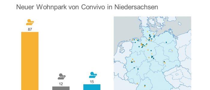 Convivo Einbeck
