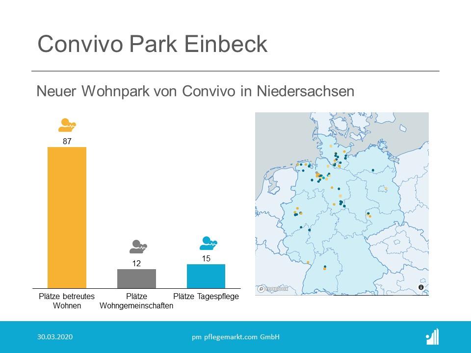 Convivo eröffnet Wohnpark Einbeck