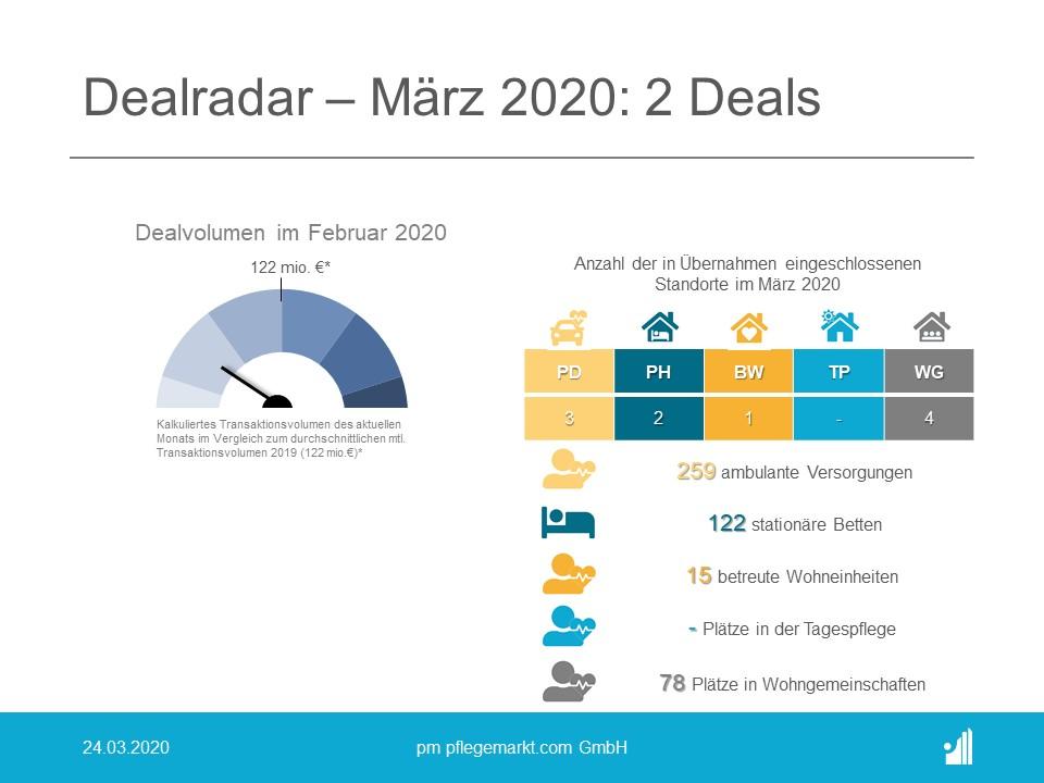 Dealradar März 2020