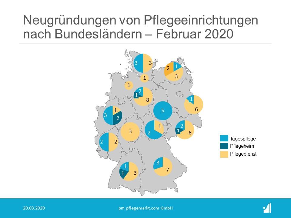 Gründungsradar Februar 2020 Bundesländer