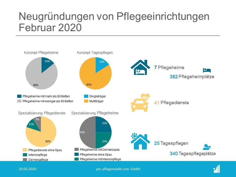 Gründungsradar Februar 2020 Spezialisierungen