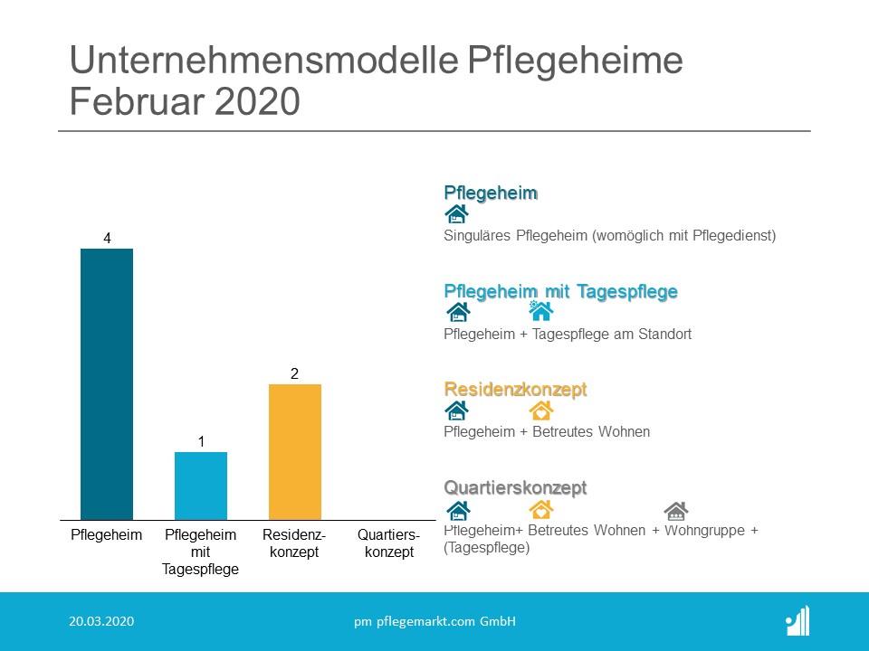 Gründungsradar Februar 2020 Unternehmensmodelle