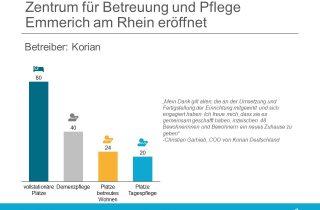 Korian - Zentrum für Betreuung und Pflege Emmerich am Rhein eröffnet