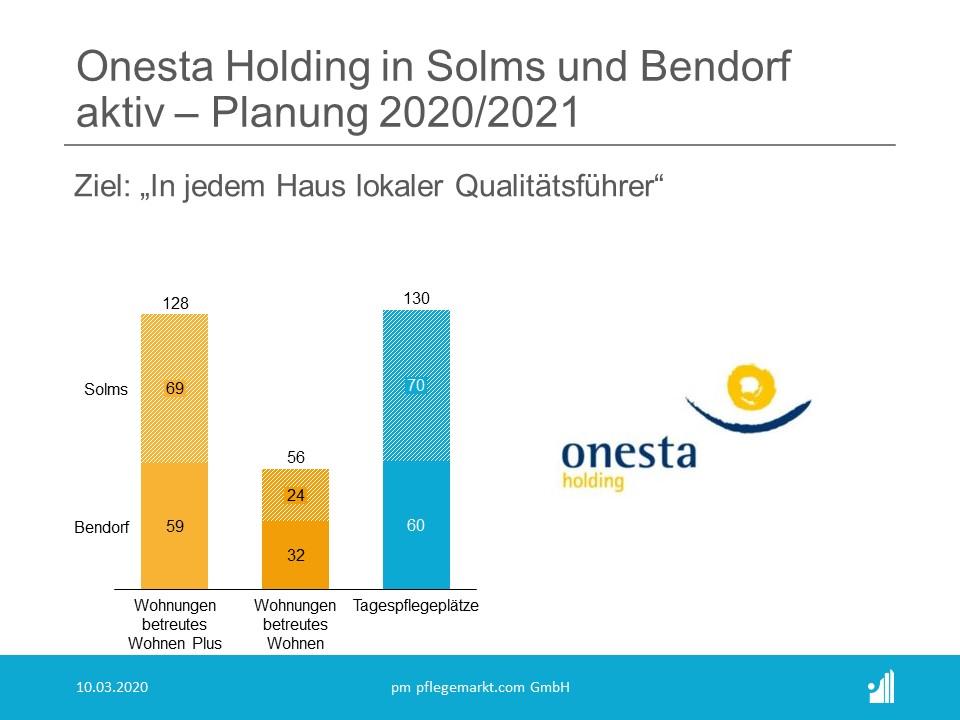 Die Pläne der Onesta Holding für Solms und Bendorf