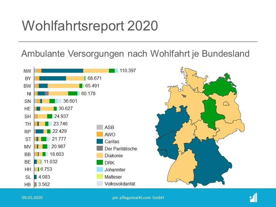 Wohlfahrtsreport 2020 - Ambulante Versorgungen nach Wohlfahrt je Bundesland