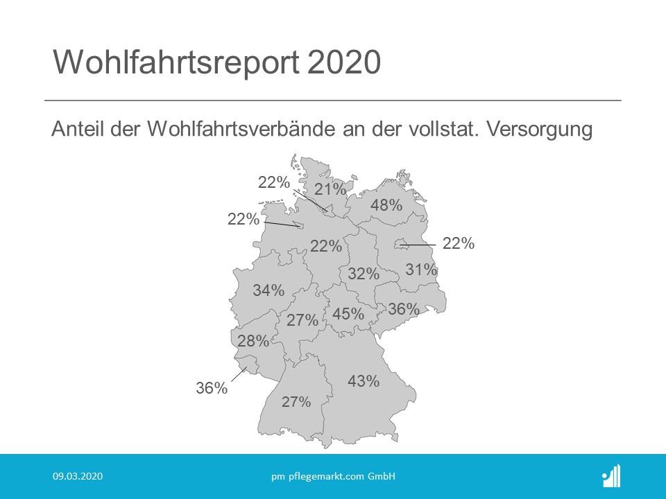 Wohlfahrtsreport 2020 - Anteil der Wohlfahrt an der vollstationären Gesamtversorgung je Bundesland