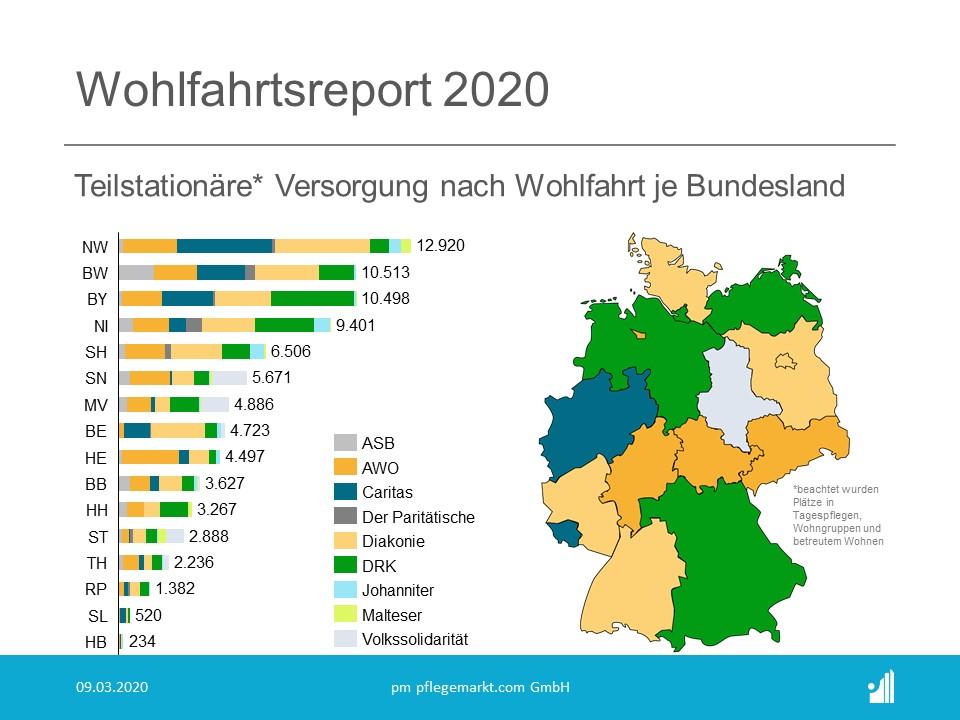 Wohlfahrtsreport 2020 - Teilstationäre Versorgungen nach Wohlfahrt je Bundesland