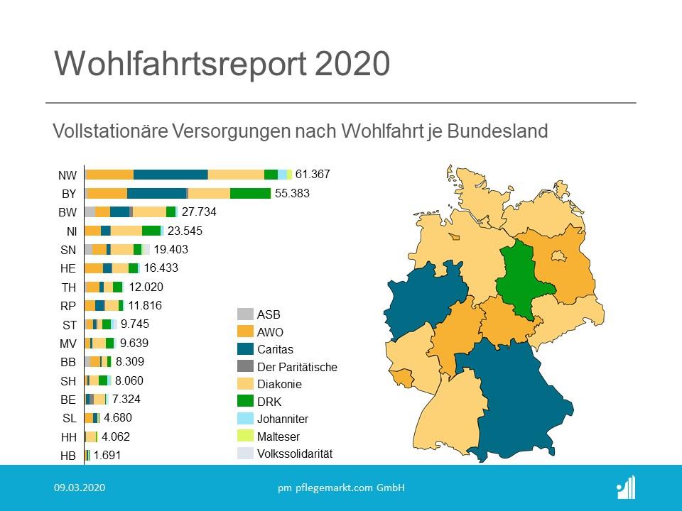 Wohlfahrtsreport 2020 - Vollstationäre Versorgungen nach Wohlfahrt je Bundesland