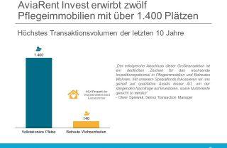 AviaRent Invest Spezialfond European Social Infrastructure
