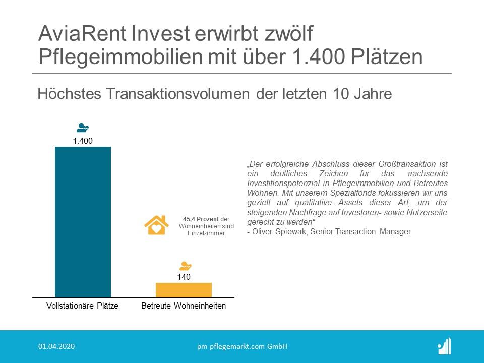 AviaRent Invest kaut für ihren Spezialfond European Social Infrastructure