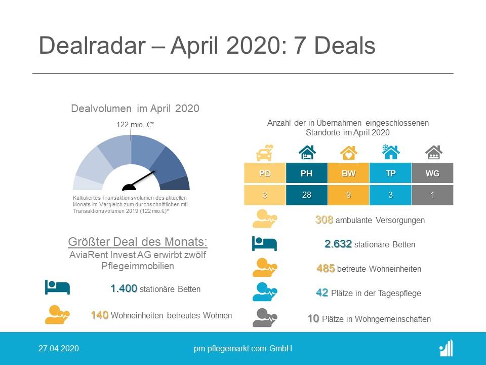 Dealradar April 2020