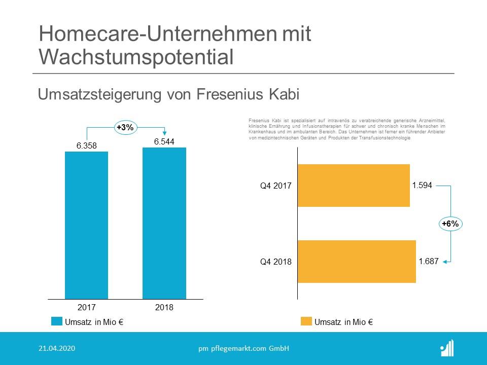 Homecare - Fresenius Kabi Umsatzwachstum