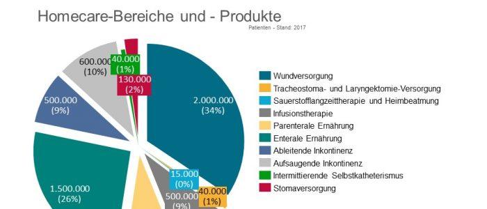 Homecare - Marktvolumen