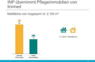 INP Gruppe erwirbt Immobilie von linimed