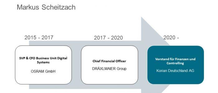 Korian Vorstand Markus Scheitzach