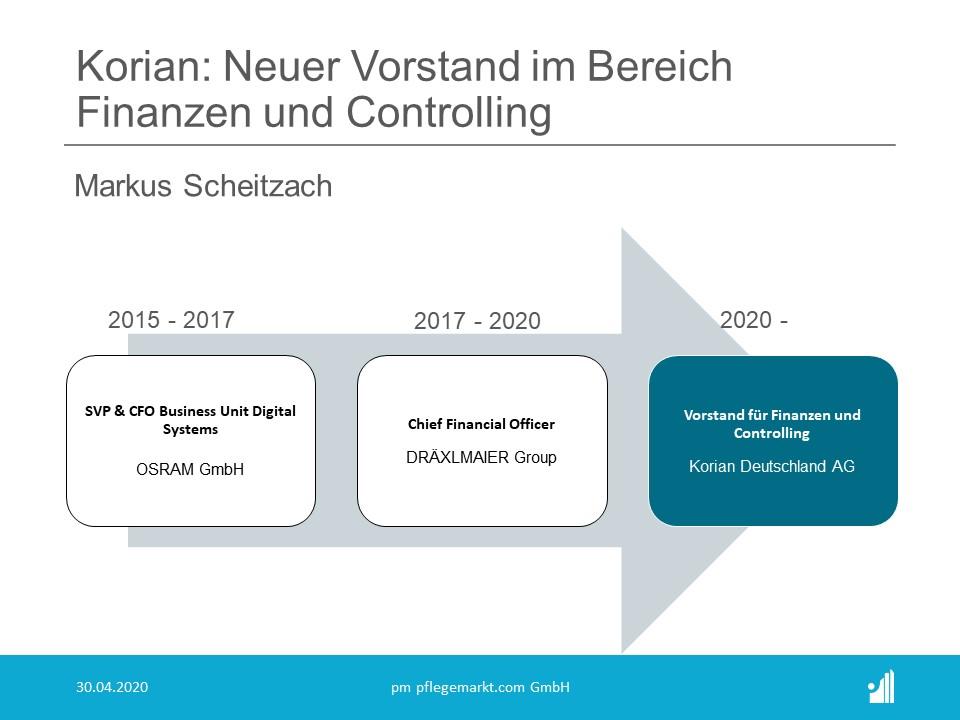 Der Aufsichtsrat der KORIAN Deutschland AG hat Markus Scheitzach zum neuen Vorstand für Finanzen und Controlling berufen