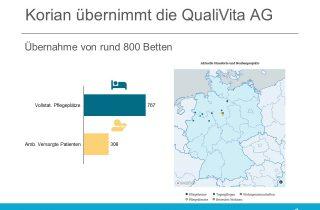 Korian übernimmt den Betrieb der QualiVita AG