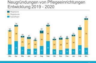 Neugruendungen Entwicklung Maerz 2020