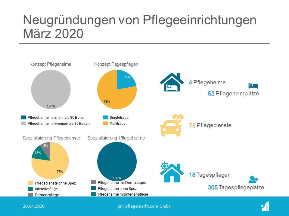 Neugruendungen Konzepte Maerz 2020
