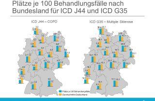 Plätze je 100 Behandlungsfälle nach Bundesland für ICD J44 und ICD G35