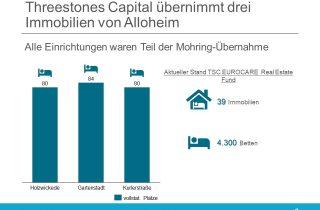 TSC Real Estate erwirbt Alloheim Immobilien (ehemals Mohring Gruppe)