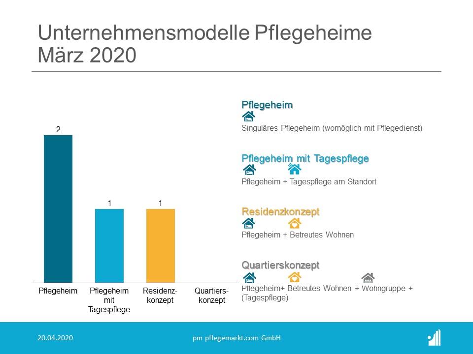 Unternehmensmodelle Pflegeheime Maerz 2020