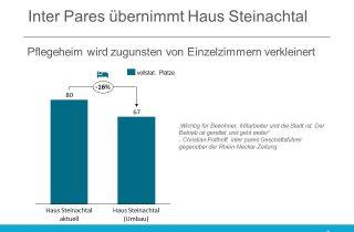 inter pares uebernimmt Haus Steinachtal
