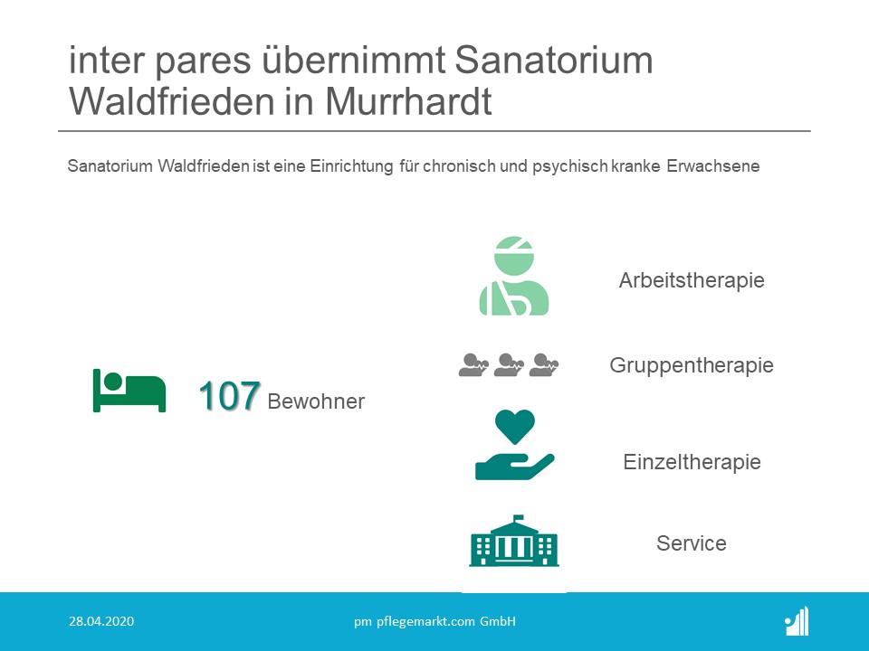 inter pares übernimmt Sanatorium Waldfrieden