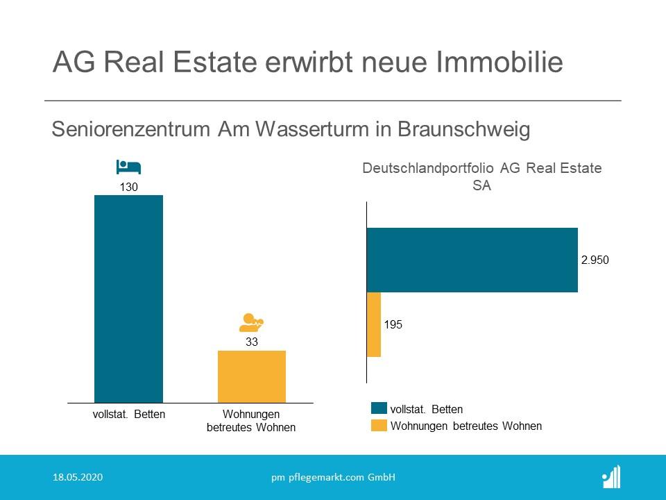 AG Real Estate SA erwirbt Seniorenzentrum Am Wasserberg