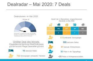 Dealradar Mai 2020