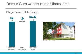 Domus Cura erwirbt Wohn- und Pflegezentrum Hueffenhardt