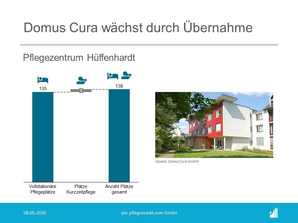Domus Cura übernimmt das Pflegezentrum Hüffenhardt. Die Einrichtung  war zuvor von den Neckar-Odenwald-Kliniken betrieben worden.