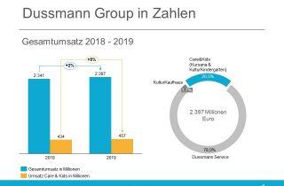 Dussmann Group Jahresumsatz 2019 Kursana