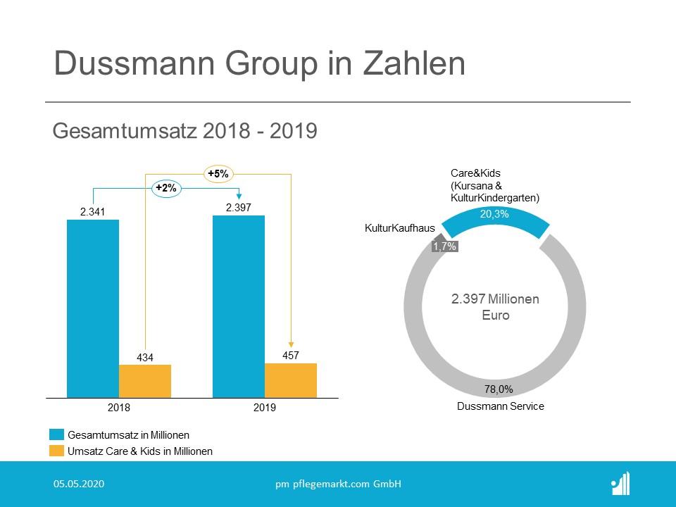 Dussmann Group Umsatz 2019
