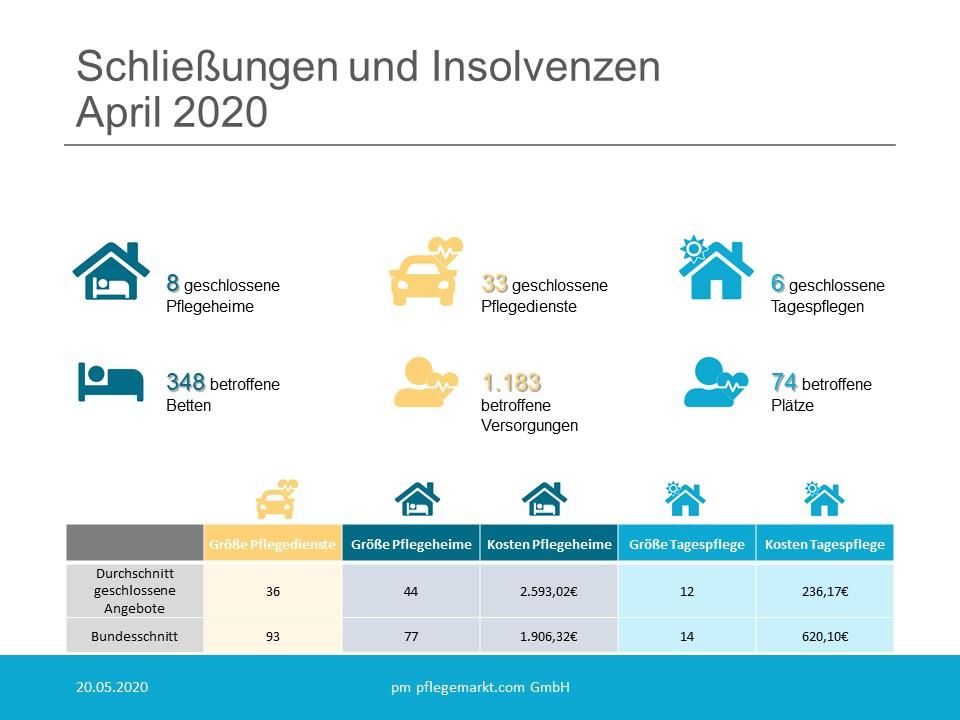 Löschradar Grafik April 2020