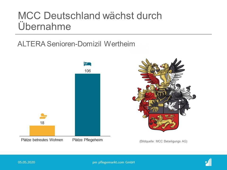 MCC Beteiligungs AG, MCC Deutschland GmbH uebernimmt Altera Senioren-Domizil Wertheim GmbH