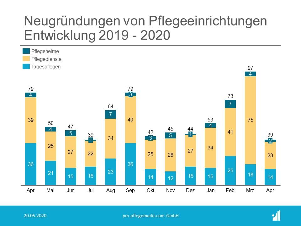 Neugründungen Entwicklung April 2020
