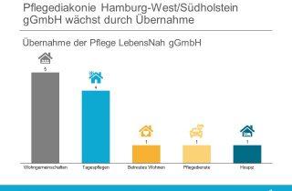 Pflegediakonie Hamburg-WestSuedholstein gGmbH uebernimmt Pflege LebensNah