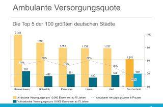 Ambulante Versorgugnsquote in den Top 5 der 100 Staedte