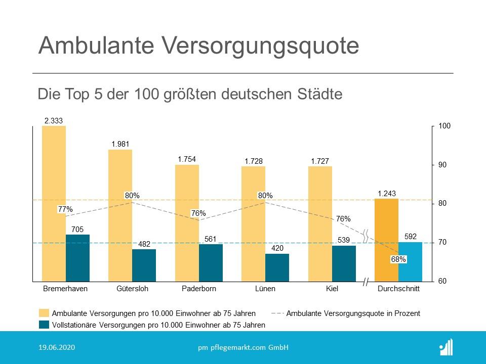 Top 5 ambulante Versorgungsquote in den 100 größten deutschen Städten