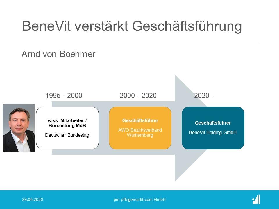 Die BeneVit Gruppe verstärkt mit Arnd von Boehmer die Führung an der Spitze der Unternehmensgruppe