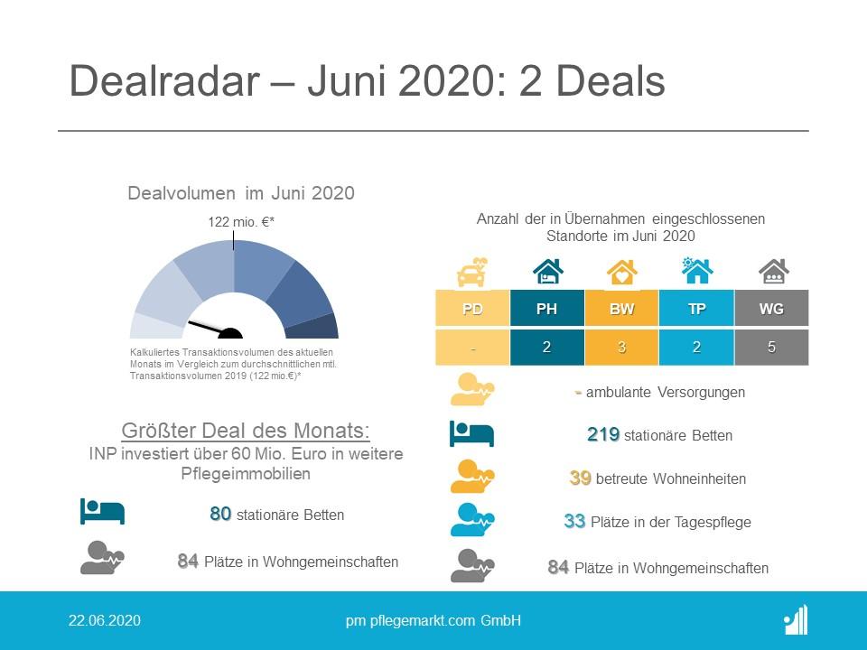 Dealradar Juni 2020