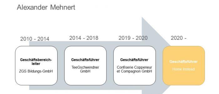 Home Instead neuer Geschaeftsleiter Alexander Mehnert