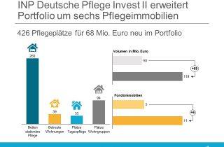 INP Deutsche Pflege Invest II erweitert Portfolio um sechs Pflegeimmobilien