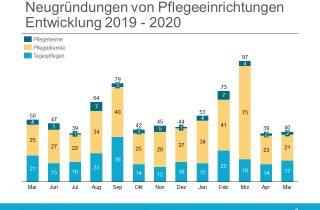 Neugründungen Pflege Mai 2020