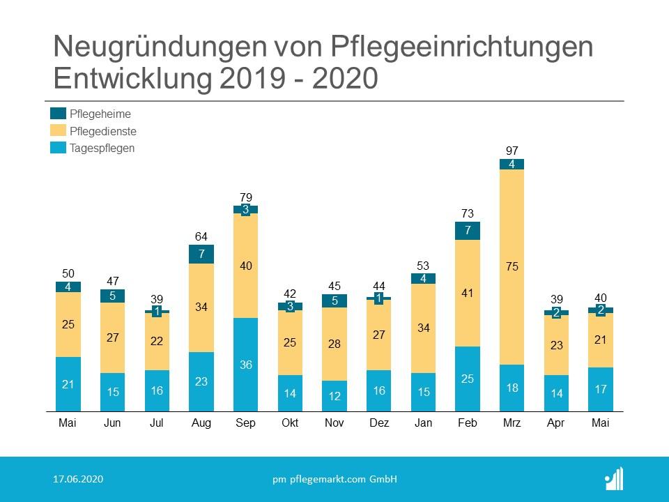 Neugründungen Entwicklung Mai 2020